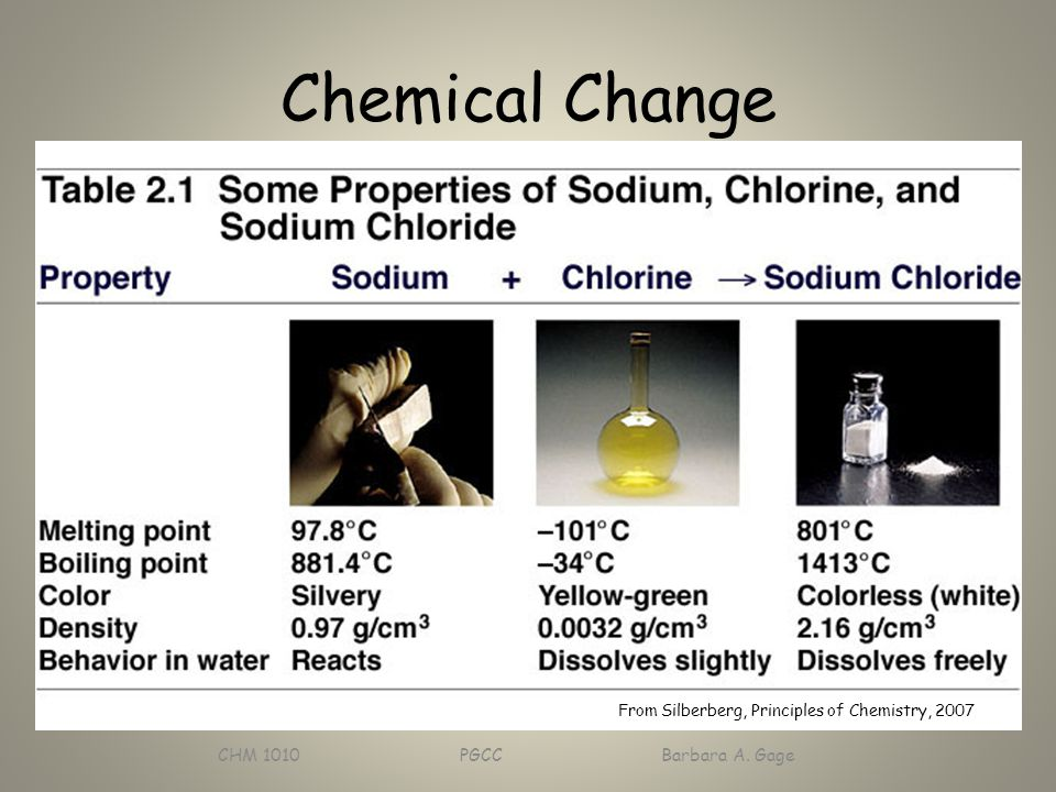 Chemical Change CHM 1010 PGCC Barbara A. Gage From Silberberg, Principles of Chemistry, 2007