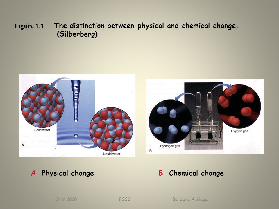 CHM 1010 PGCC Barbara A. Gage Figure 1.1 A Physical change B Chemical change The distinction between physical and chemical change. (Silberberg)
