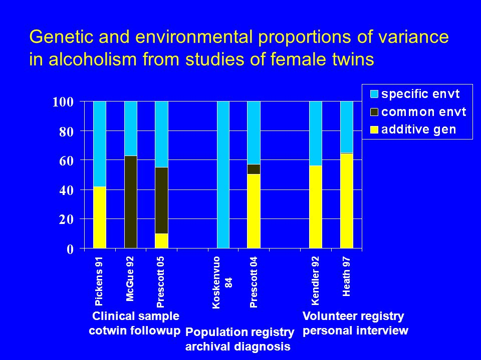Clinical sample cotwin followup Population registry archival diagnosis Volunteer registry personal interview Genetic and environmental proportions of variance in alcoholism from studies of female twins
