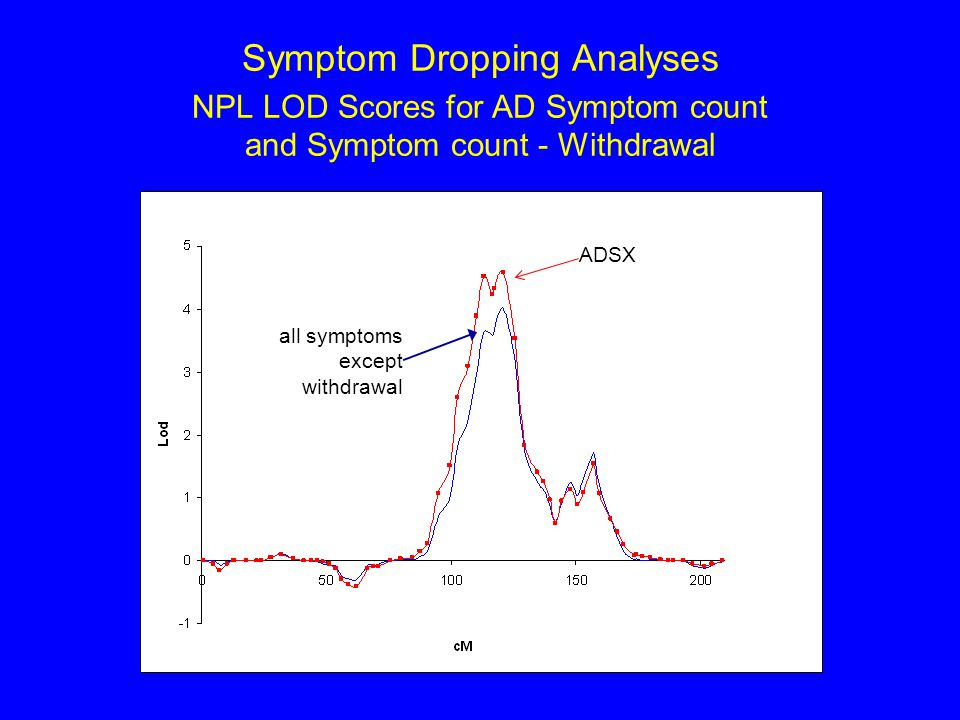 Symptom Dropping Analyses NPL LOD Scores for AD Symptom count and Symptom count - Withdrawal all symptoms except withdrawal ADSX