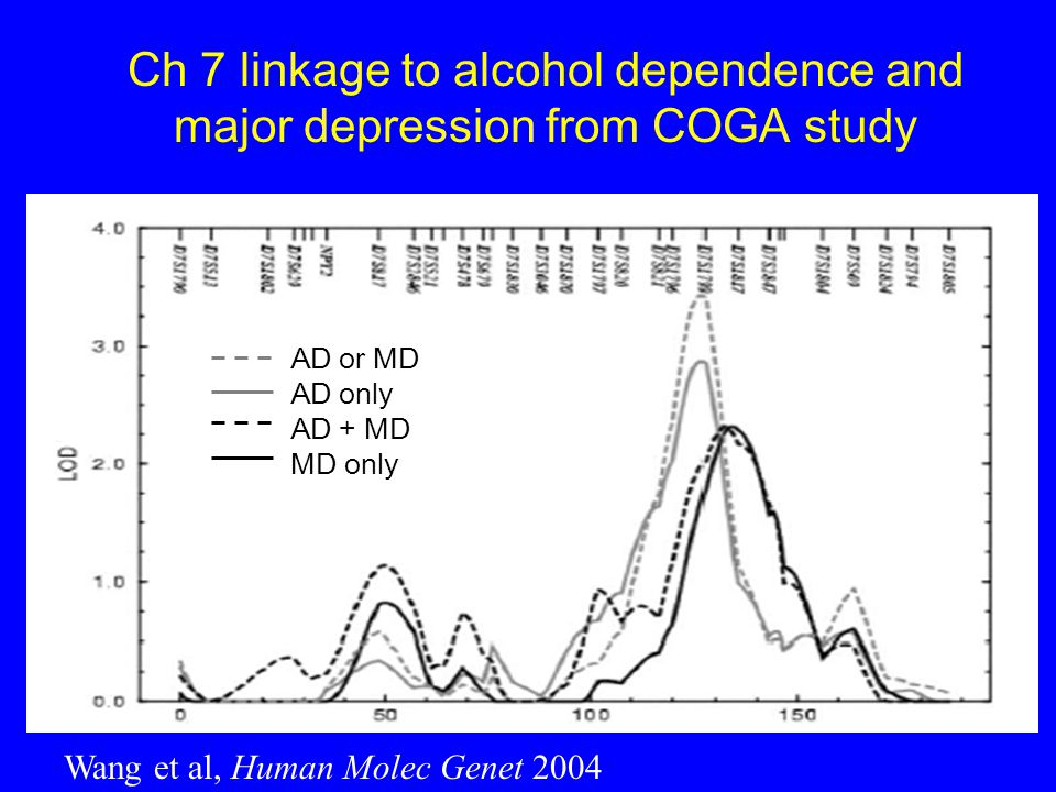 Ch 7 linkage to alcohol dependence and major depression from COGA study Wang et al, Human Molec Genet 2004 AD or MD AD only AD + MD MD only
