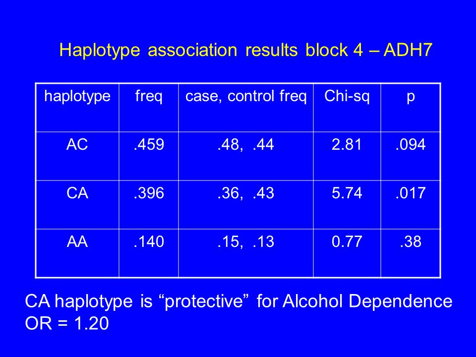 Haplotype association results block 4 – ADH7 haplotypefreqcase, control freqChi-sqp AC.459.48,.442.81.094 CA.396.36,.435.74.017 AA.140.15,.130.77.38 CA haplotype is protective for Alcohol Dependence OR = 1.20