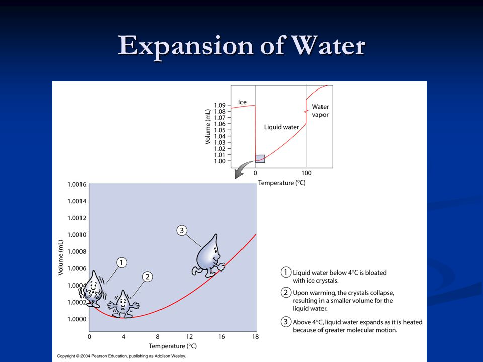 Expansion of Water