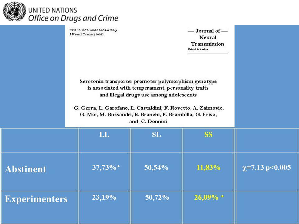 LLSLSS Abstinent 37,73%* 50,54% 11,83%  =7.13 p<0.005 Experimenters 23,19% 50,72% 26,09% *