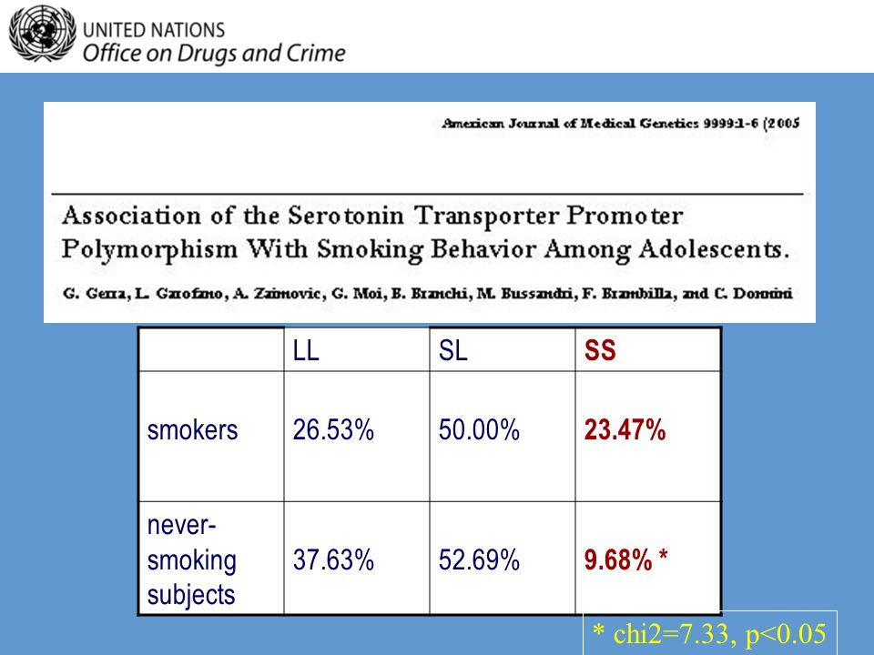 LLSL SS smokers26.53%50.00% 23.47% never- smoking subjects 37.63%52.69% 9.68% * * chi2=7.33, p<0.05