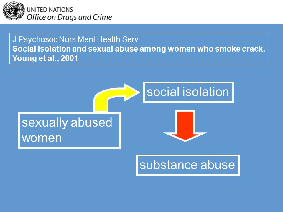 J Psychosoc Nurs Ment Health Serv. Social isolation and sexual abuse among women who smoke crack.