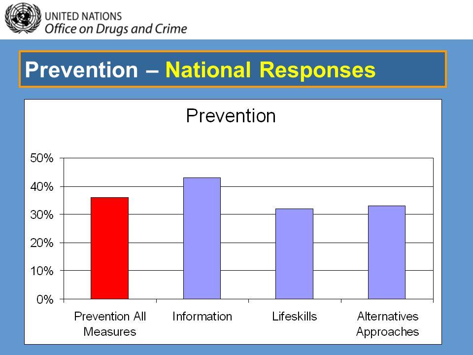 Prevention – National Responses