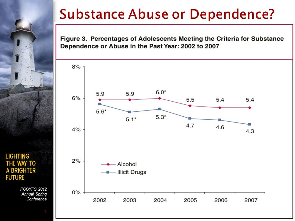 PCCYFS 2012 Annual Spring Conference 5 Substance Abuse or Dependence?