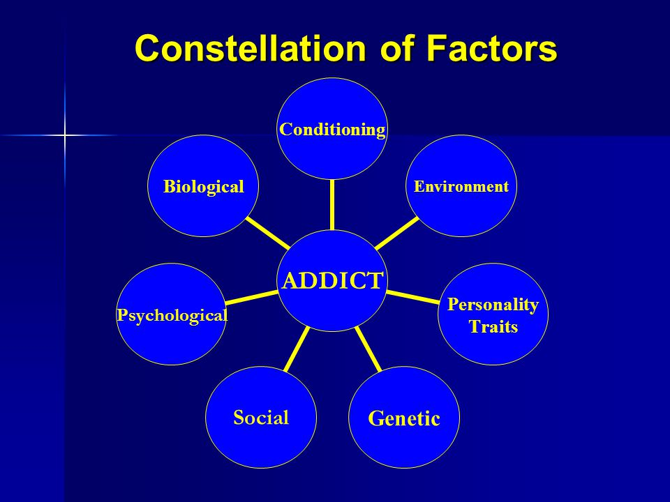 Constellation of Factors ADDICT ConditioningEnvironment Personality Traits Genetic SocialPsychological Biological