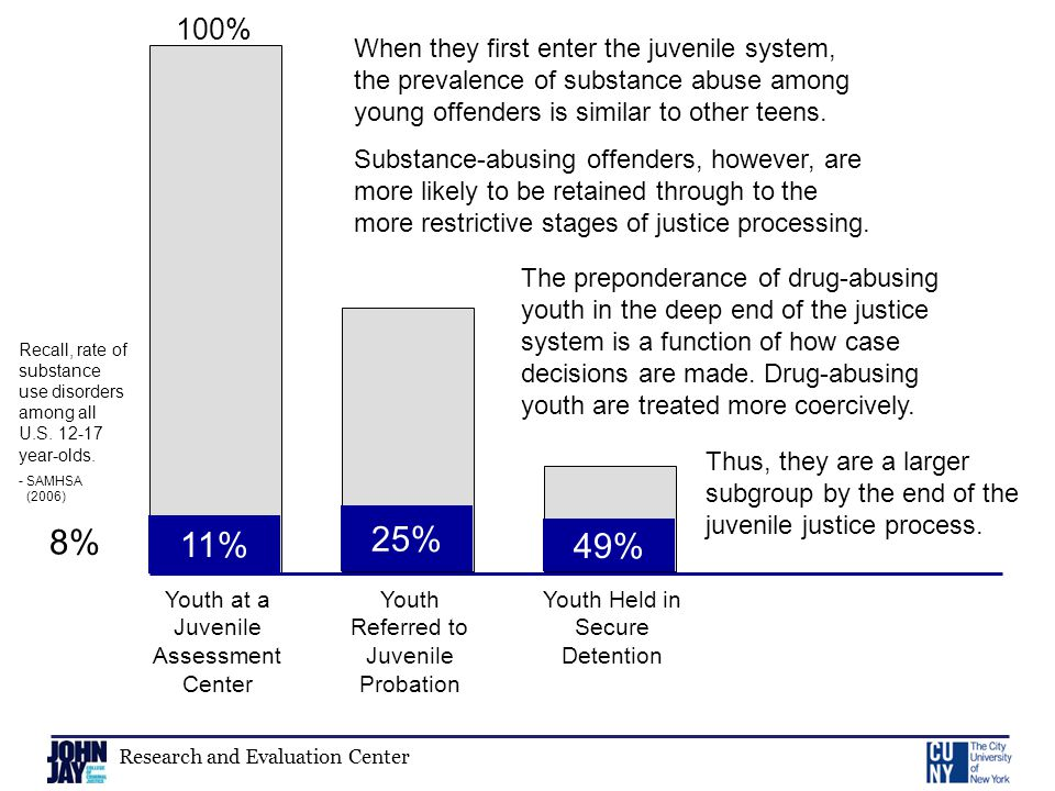 Research and Evaluation Center Youth at a Juvenile Assessment Center 11% 100% Youth Referred to Juvenile Probation 25% When they first enter the juvenile system, the prevalence of substance abuse among young offenders is similar to other teens.
