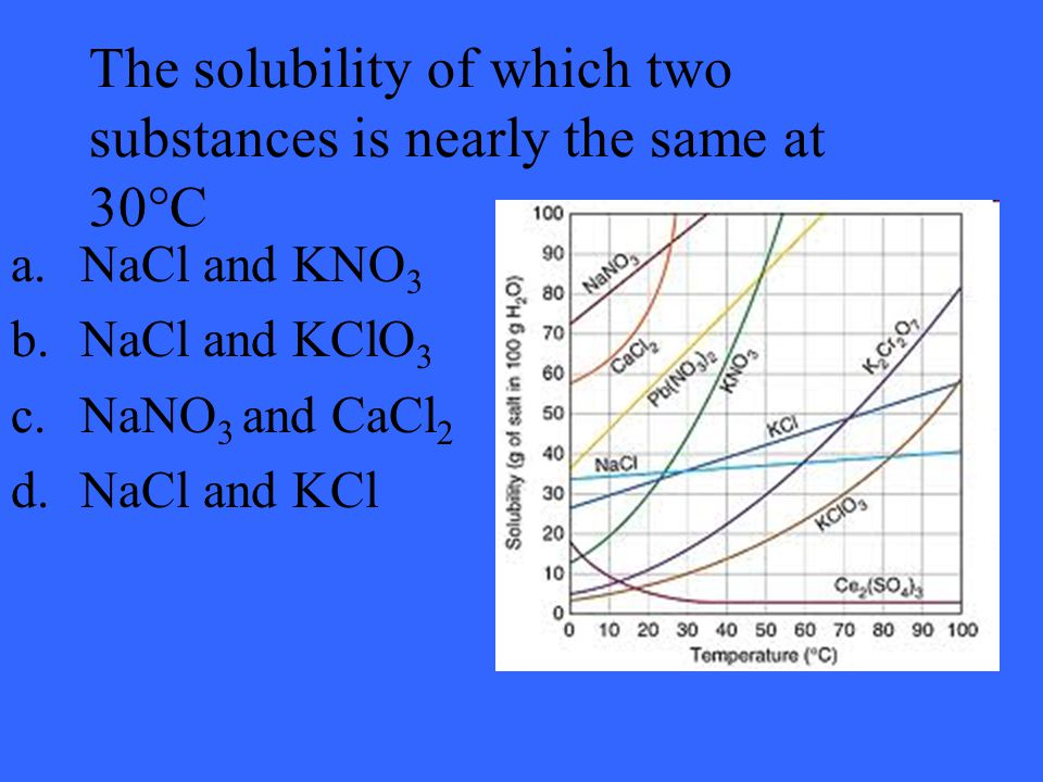 The solubility of which two substances is nearly the same at 30°C a.NaCl and KNO 3 b.NaCl and KClO 3 c.NaNO 3 and CaCl 2 d.NaCl and KCl