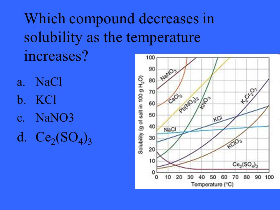 Which compound decreases in solubility as the temperature increases.