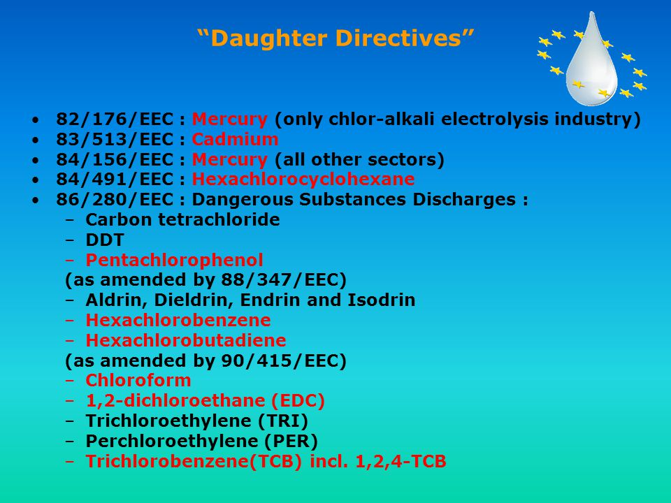 Daughter Directives 82/176/EEC : Mercury (only chlor-alkali electrolysis industry) 83/513/EEC : Cadmium 84/156/EEC : Mercury (all other sectors) 84/491/EEC : Hexachlorocyclohexane 86/280/EEC : Dangerous Substances Discharges : –Carbon tetrachloride –DDT –Pentachlorophenol (as amended by 88/347/EEC) –Aldrin, Dieldrin, Endrin and Isodrin –Hexachlorobenzene –Hexachlorobutadiene (as amended by 90/415/EEC) –Chloroform –1,2-dichloroethane (EDC) –Trichloroethylene (TRI) –Perchloroethylene (PER) –Trichlorobenzene(TCB) incl.