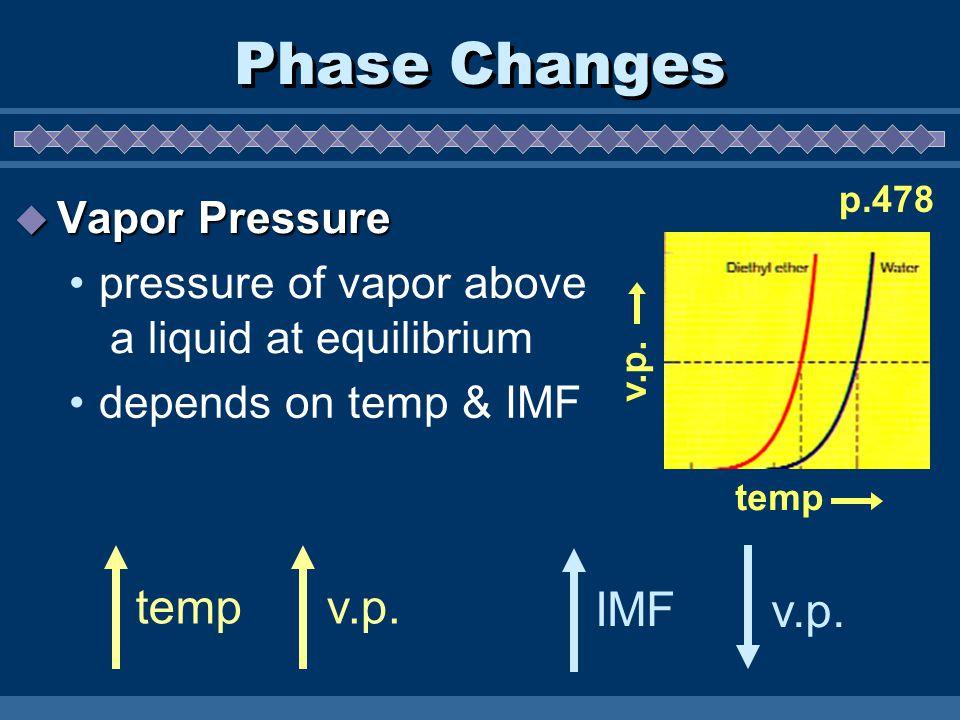 Phase Changes  Vapor Pressure pressure of vapor above a liquid at equilibrium IMFv.p.tempv.p. depends on temp & IMF p.478 temp v.p.
