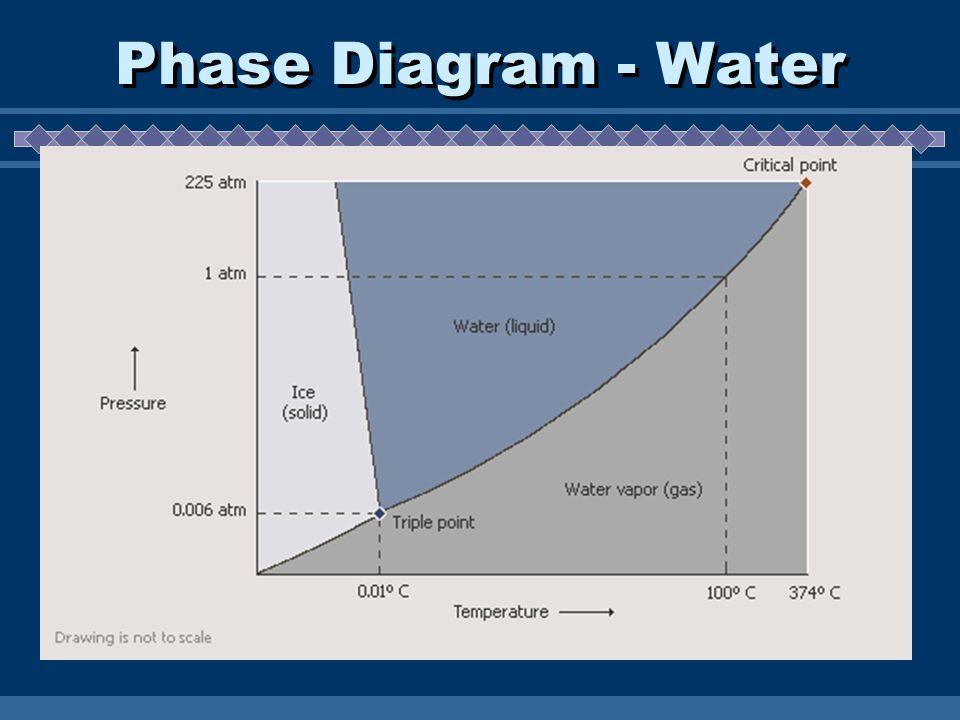 Phase Diagram - Water