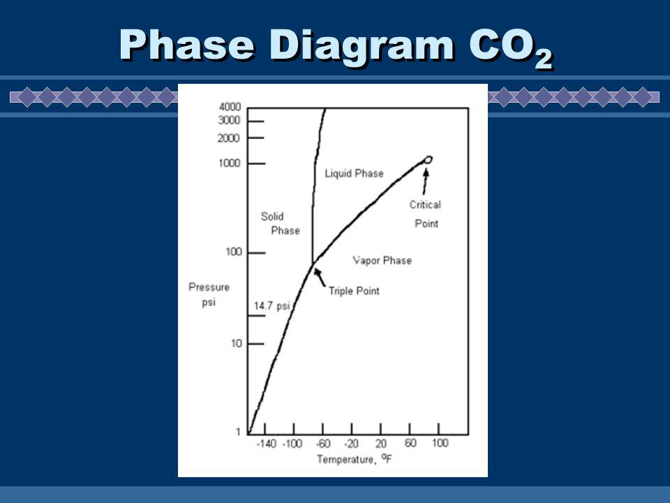Phase Diagram CO 2