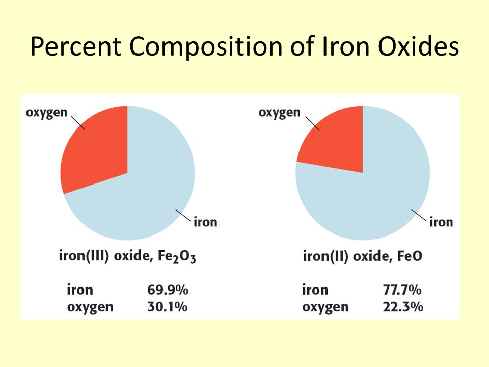Percent Composition of Iron Oxides