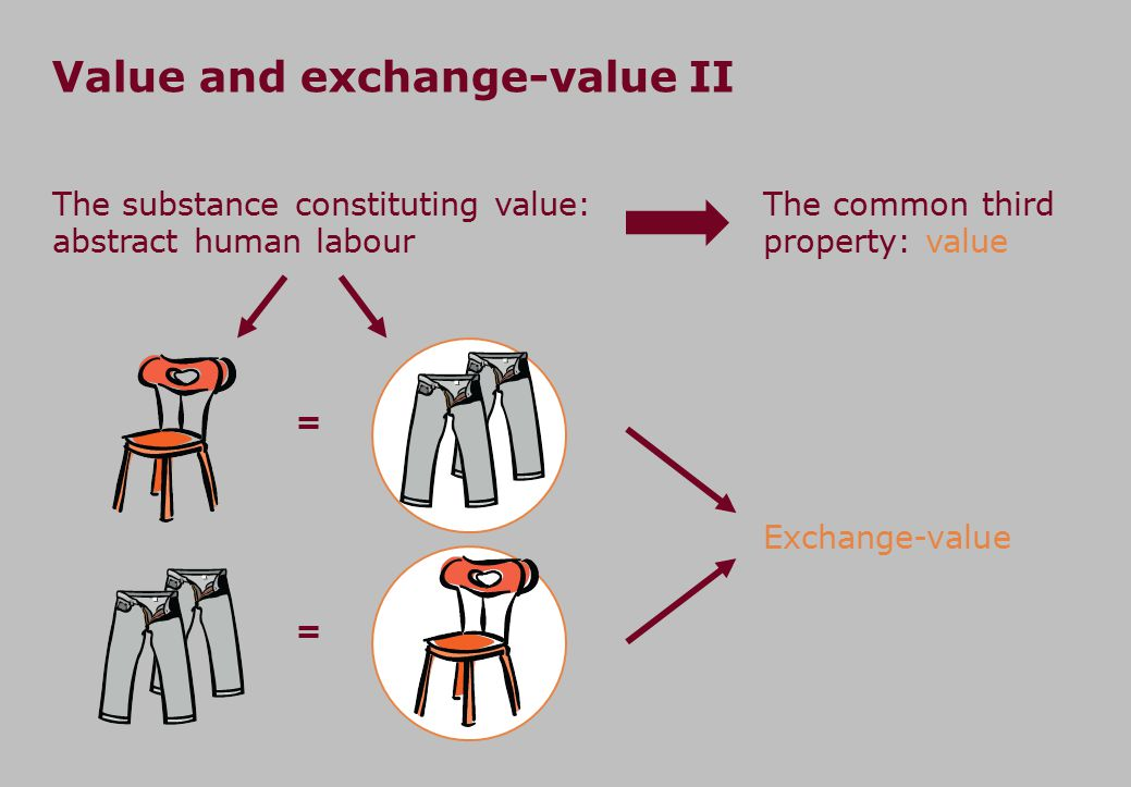 Value and exchange-value II The substance constituting value: abstract human labour Exchange-value The common third property: value = =