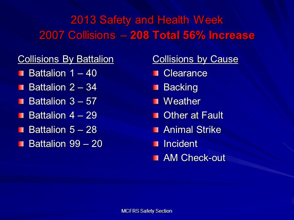 MCFRS Safety Section 2013 Safety and Health Week 2007 Collisions – 208 Total 56% Increase Collisions By Battalion Battalion 1 – 40 Battalion 2 – 34 Battalion 3 – 57 Battalion 4 – 29 Battalion 5 – 28 Battalion 99 – 20 Collisions by Cause ClearanceBackingWeather Other at Fault Animal Strike Incident AM Check-out