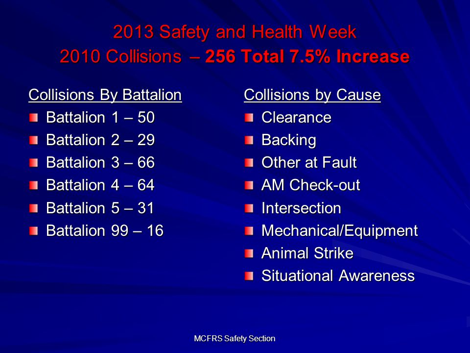 MCFRS Safety Section 2013 Safety and Health Week 2010 Collisions – 256 Total 7.5% Increase Collisions By Battalion Battalion 1 – 50 Battalion 2 – 29 Battalion 3 – 66 Battalion 4 – 64 Battalion 5 – 31 Battalion 99 – 16 Collisions by Cause ClearanceBacking Other at Fault AM Check-out IntersectionMechanical/Equipment Animal Strike Situational Awareness