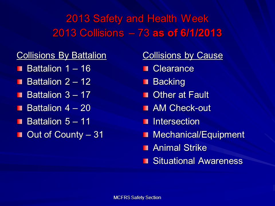 MCFRS Safety Section 2013 Safety and Health Week 2013 Collisions – 73 as of 6/1/2013 Collisions By Battalion Battalion 1 – 16 Battalion 2 – 12 Battalion 3 – 17 Battalion 4 – 20 Battalion 5 – 11 Out of County – 31 Collisions by Cause ClearanceBacking Other at Fault AM Check-out IntersectionMechanical/Equipment Animal Strike Situational Awareness