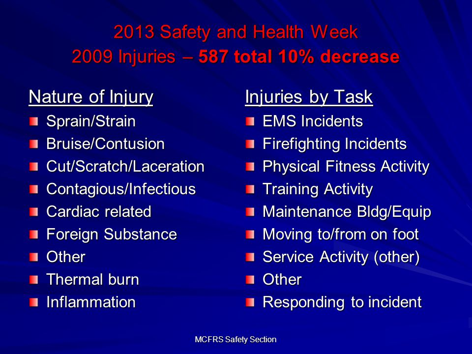 MCFRS Safety Section 2013 Safety and Health Week 2009 Injuries – 587 total 10% decrease Nature of Injury Sprain/StrainBruise/ContusionCut/Scratch/LacerationContagious/Infectious Cardiac related Foreign Substance Other Thermal burn Inflammation Injuries by Task EMS Incidents Firefighting Incidents Physical Fitness Activity Training Activity Maintenance Bldg/Equip Moving to/from on foot Service Activity (other) Other Responding to incident