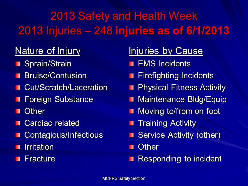 MCFRS Safety Section 2013 Safety and Health Week 2013 Injuries – 248 injuries as of 6/1/2013 Nature of Injury Sprain/StrainBruise/ContusionCut/Scratch/Laceration Foreign Substance Other Cardiac related Contagious/InfectiousIrritationFracture Injuries by Cause EMS Incidents Firefighting Incidents Physical Fitness Activity Maintenance Bldg/Equip Moving to/from on foot Training Activity Service Activity (other) Other Responding to incident
