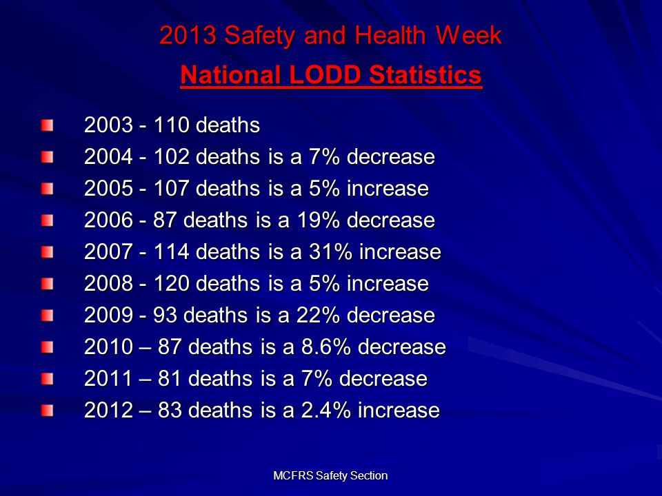 MCFRS Safety Section 2013 Safety and Health Week National LODD Statistics 2003 - 110 deaths 2004 - 102 deaths is a 7% decrease 2005 - 107 deaths is a 5% increase 2006 - 87 deaths is a 19% decrease 2007 - 114 deaths is a 31% increase 2008 - 120 deaths is a 5% increase 2009 - 93 deaths is a 22% decrease 2010 – 87 deaths is a 8.6% decrease 2011 – 81 deaths is a 7% decrease 2012 – 83 deaths is a 2.4% increase