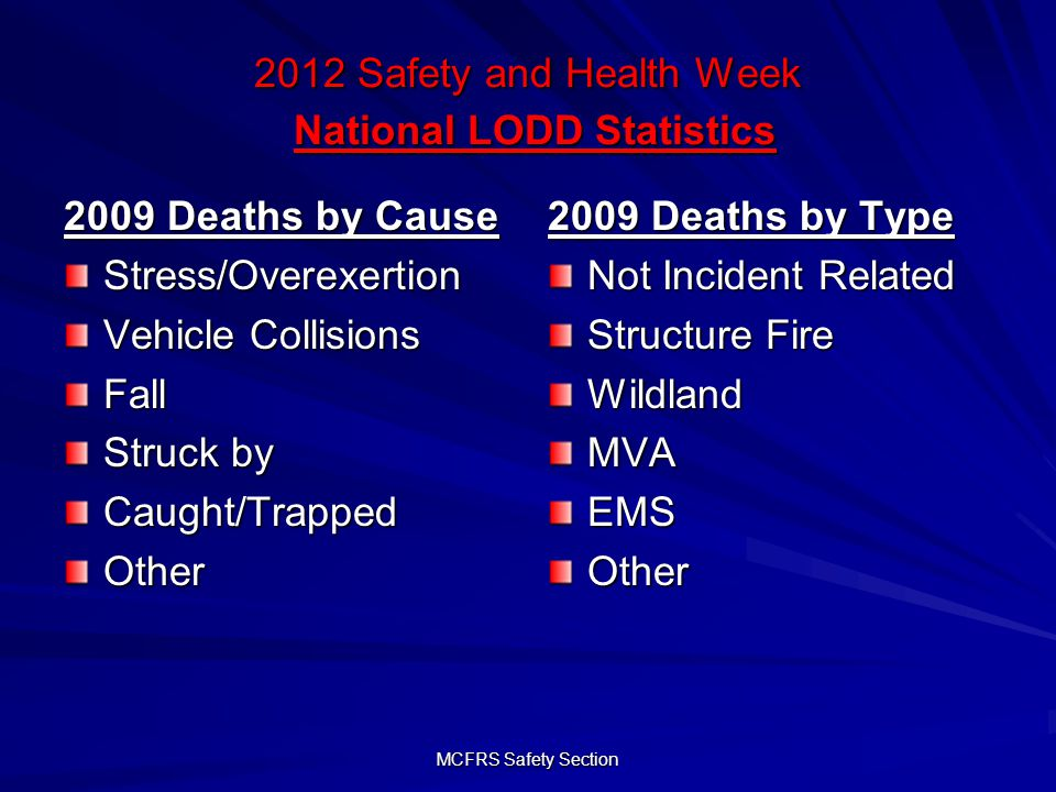 MCFRS Safety Section 2012 Safety and Health Week National LODD Statistics 2009 Deaths by Cause Stress/Overexertion Vehicle Collisions Fall Struck by Caught/TrappedOther 2009 Deaths by Type Not Incident Related Structure Fire WildlandMVAEMSOther