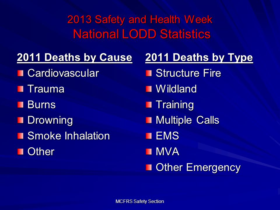 MCFRS Safety Section 2013 Safety and Health Week National LODD Statistics 2011 Deaths by Cause CardiovascularTraumaBurnsDrowning Smoke Inhalation Other 2011 Deaths by Type Structure Fire WildlandTraining Multiple Calls EMSMVA Other Emergency