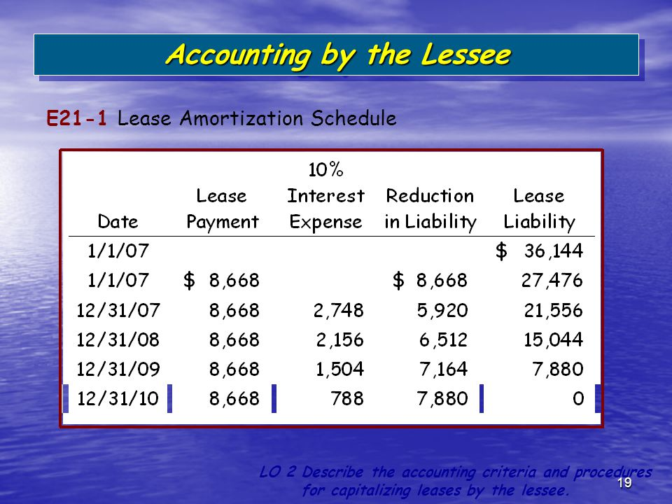 19 E21-1 Lease Amortization Schedule LO 2 Describe the accounting criteria and procedures for capitalizing leases by the lessee. Accounting by the Les