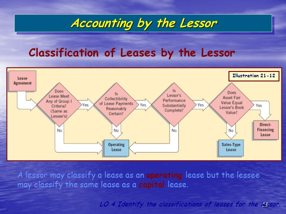 29 Classification of Leases by the Lessor Accounting by the Lessor LO 4 Identify the classifications of leases for the lessor. A lessor may classify a