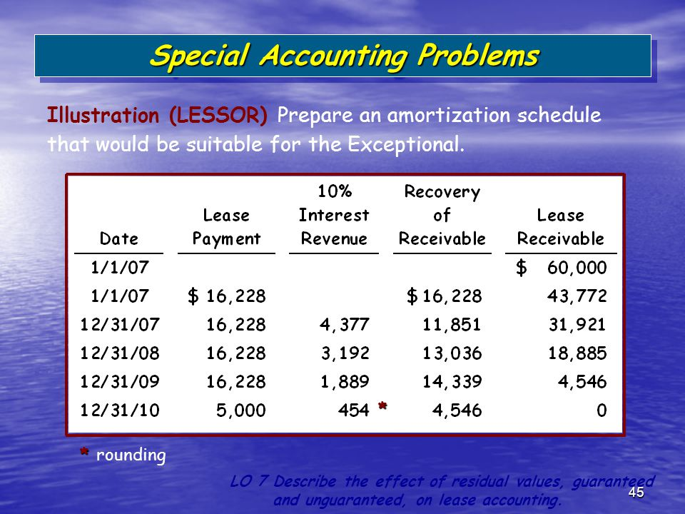 45 Illustration (LESSOR) Prepare an amortization schedule that would be suitable for the Exceptional. Special Accounting Problems LO 7 Describe the ef