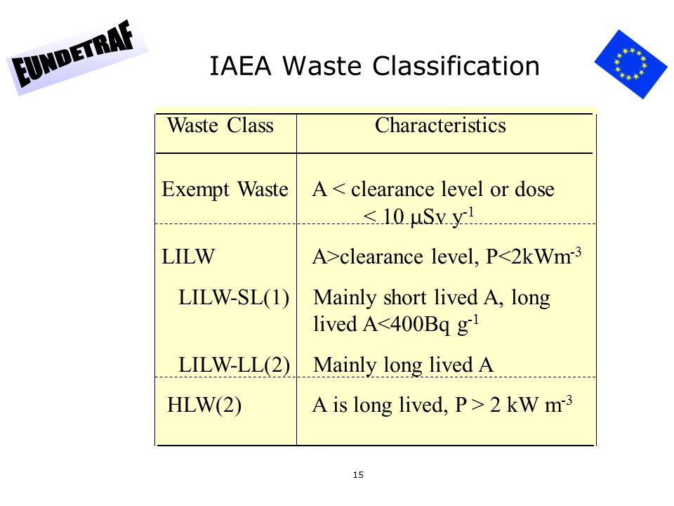15 IAEA Waste Classification Waste Class Characteristics Exempt Waste A < clearance level or dose < 10  Sv y -1 LILW A>clearance level, P<2kWm -3 LILW-SL(1) Mainly short lived A, long lived A<400Bq g -1 LILW-LL(2) Mainly long lived A HLW(2) A is long lived, P > 2 kW m -3