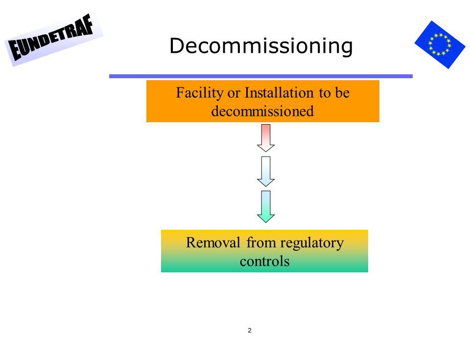 2 Decommissioning Facility or Installation to be decommissioned Removal from regulatory controls