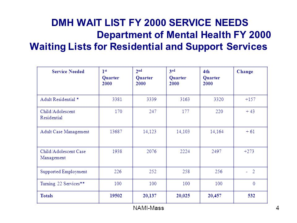 NAMI-Mass4 DMH WAIT LIST FY 2000 SERVICE NEEDS Department of Mental Health FY 2000 Waiting Lists for Residential and Support Services Service Needed1 st Quarter 2000 2 nd Quarter 2000 3 rd Quarter 2000 4th Quarter 2000 Change Adult Residential * 3381 3339 3163 3320+157 Child/Adolescent Residential 170 247 177 220+ 43 Adult Case Management1368714,12314,10314,164+ 61 Child/Adolescent Case Management 1938 2076 2224 2497 +273 Supported Employment 226 252 258 256- 2 Turning 22 Services** 100 0 Totals1950220,13720,025 20,457 532