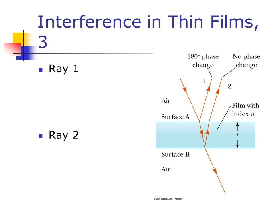 Interference in Thin Films, 3 Ray 1 Ray 2