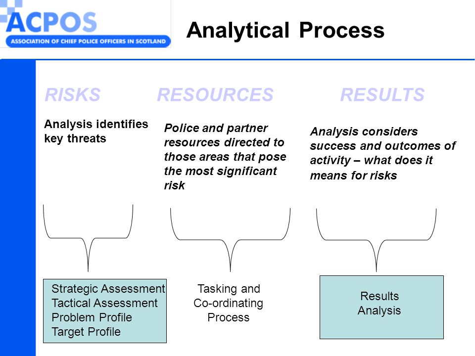 Analytical Process RESOURCESRISKSRESULTS Police and partner resources directed to those areas that pose the most significant risk Analysis identifies