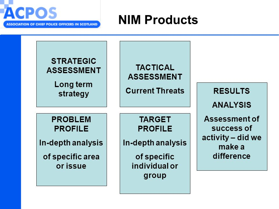 NIM Products STRATEGIC ASSESSMENT Long term strategy PROBLEM PROFILE In-depth analysis of specific area or issue TARGET PROFILE In-depth analysis of s