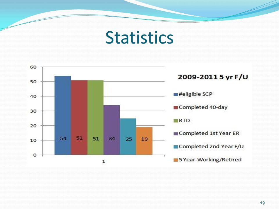 Statistics 49
