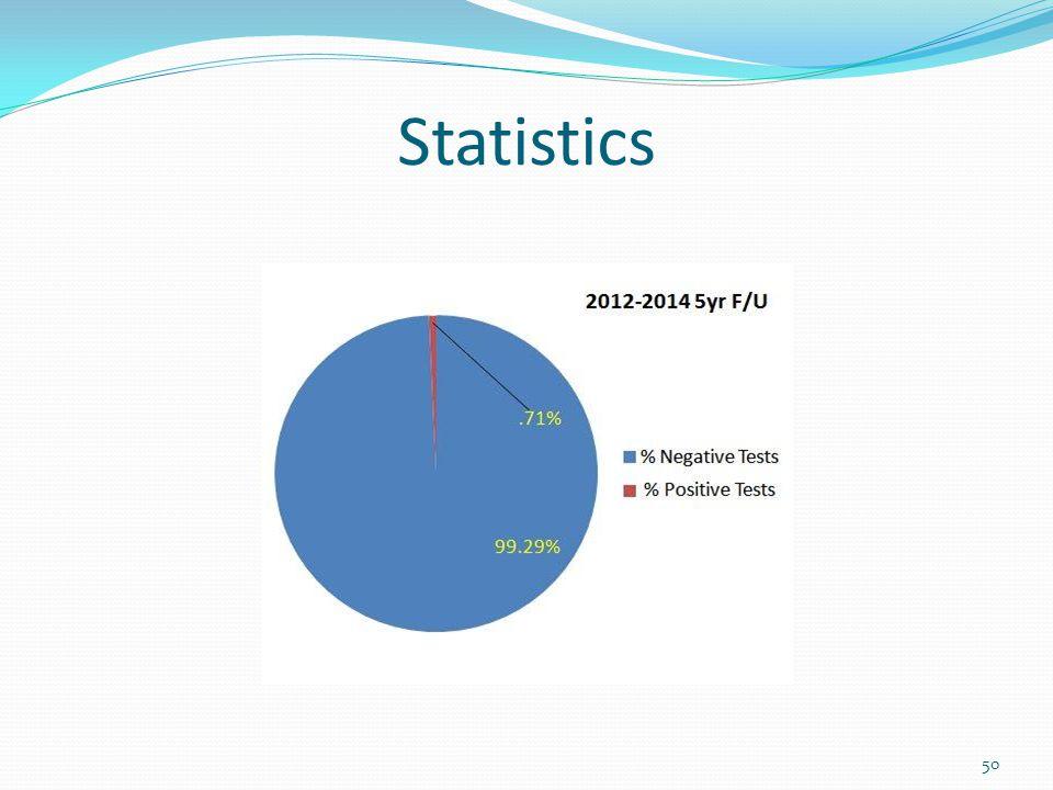 Statistics 50