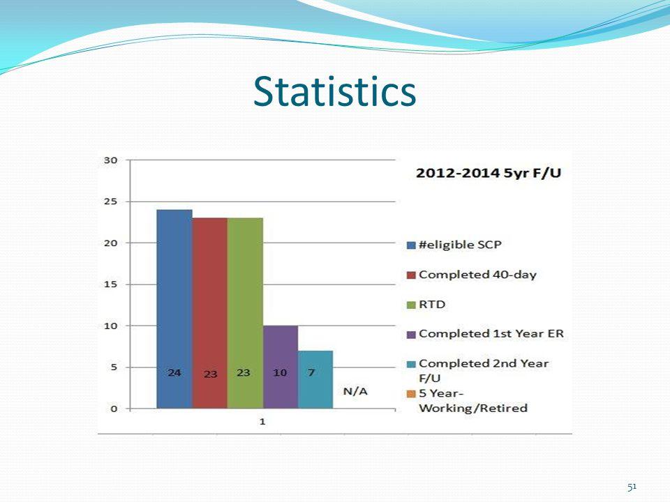 Statistics 51