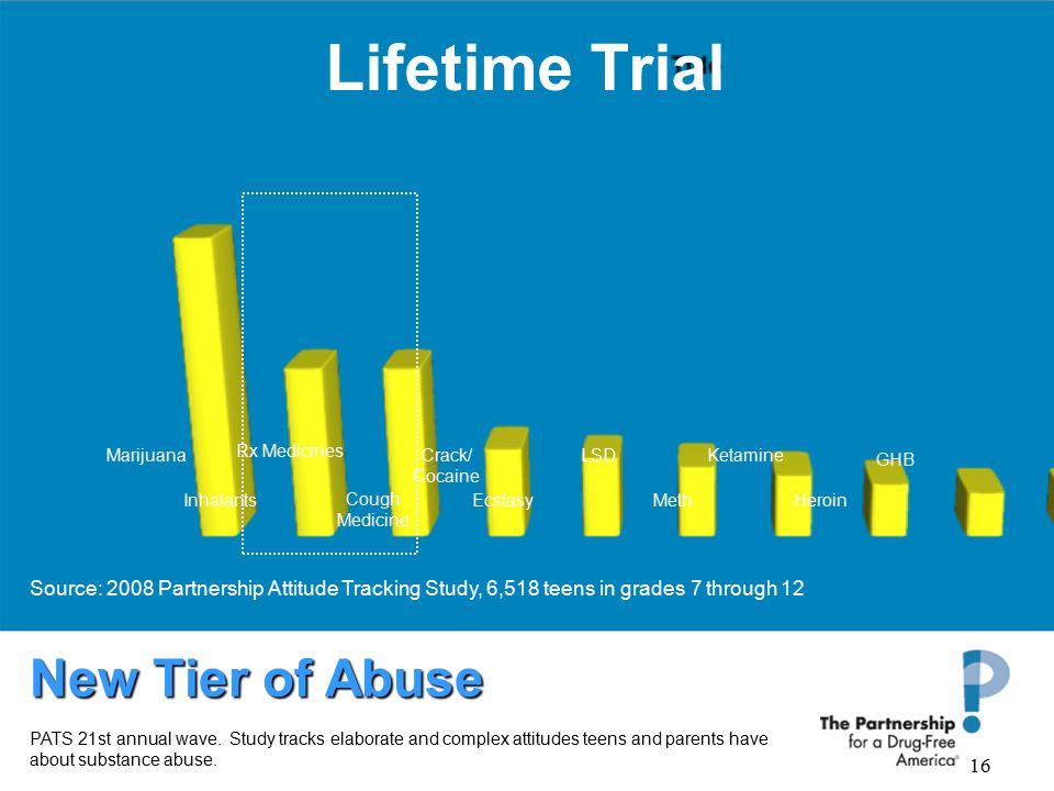 16 Lifetime Trial Marijuana Inhalants Rx Medicines Cough Medicine Ketamine Ecstasy Crack/ Cocaine LSD MethHeroin GHB Source: 2008 Partnership Attitude