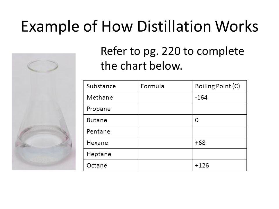 Example of How Distillation Works SubstanceFormulaBoiling Point (C) Methane-164 Propane Butane0 Pentane Hexane+68 Heptane Octane+126 Refer to pg. 220