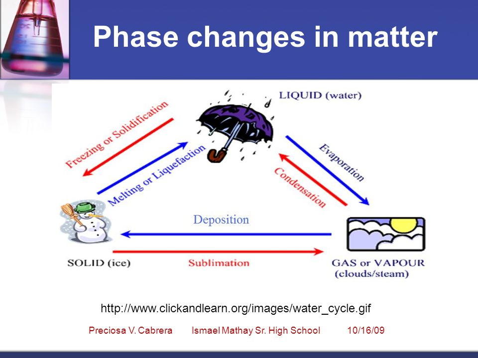 Phase changes in matter http://www.clickandlearn.org/images/water_cycle.gif Preciosa V.