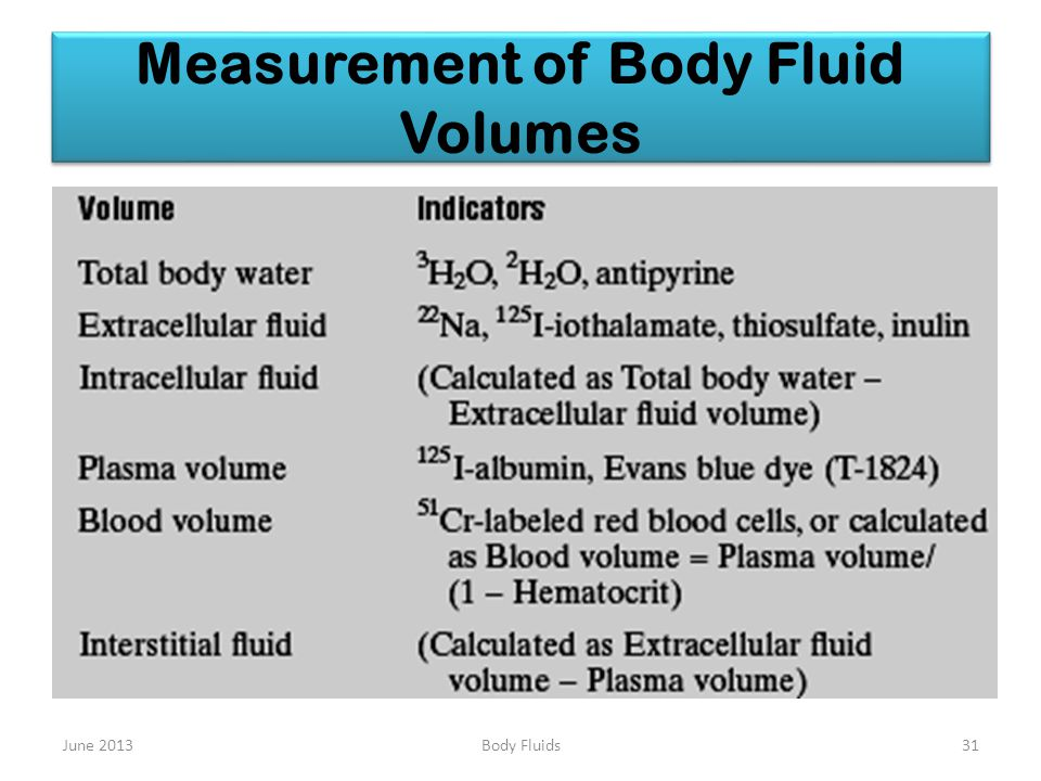Measurement of Body Fluid Volumes June 201331Body Fluids