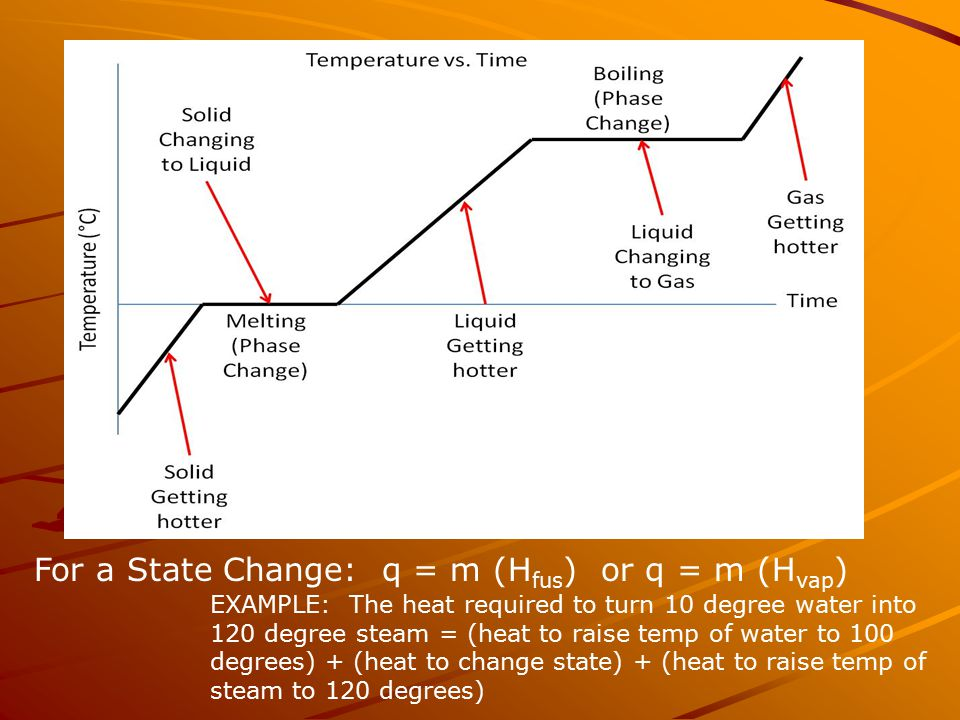 For a State Change: q = m (H fus ) or q = m (H vap ) EXAMPLE: The heat required to turn 10 degree water into 120 degree steam = (heat to raise temp of water to 100 degrees) + (heat to change state) + (heat to raise temp of steam to 120 degrees)