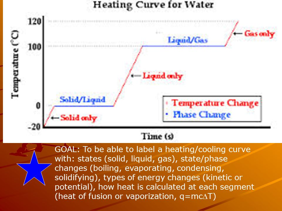 GOAL: To be able to label a heating/cooling curve with: states (solid, liquid, gas), state/phase changes (boiling, evaporating, condensing, solidifying), types of energy changes (kinetic or potential), how heat is calculated at each segment (heat of fusion or vaporization, q=mcT)