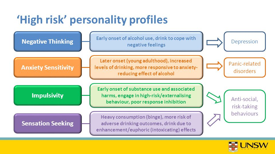 'High risk' personality profiles Negative Thinking Early onset of alcohol use, drink to cope with negative feelings Anxiety Sensitivity Impulsivity Sensation Seeking Later onset (young adulthood), increased levels of drinking, more responsive to anxiety- reducing effect of alcohol Early onset of substance use and associated harms, engage in high-risk/externalising behaviour, poor response inhibition Heavy consumption (binge), more risk of adverse drinking outcomes, drink due to enhancement/euphoric (intoxicating) effects Depression Panic-related disorders Anti-social, risk-taking behaviours