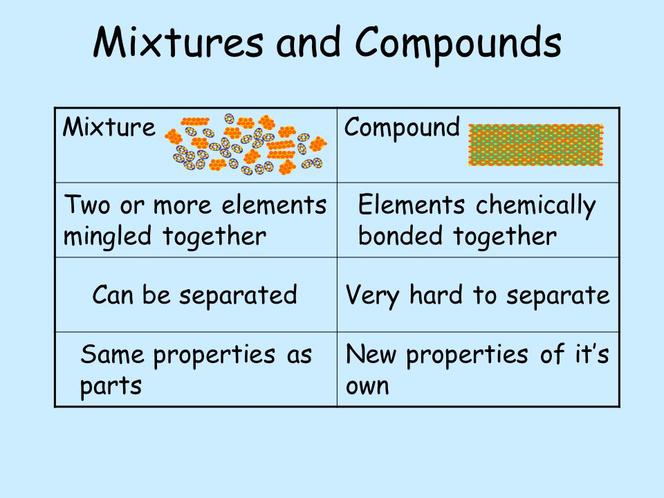 Mixtures and Compounds MixtureCompound Two or more elements mingled together Elements chemically bonded together Can be separatedVery hard to separate Same properties as parts New properties of it's own